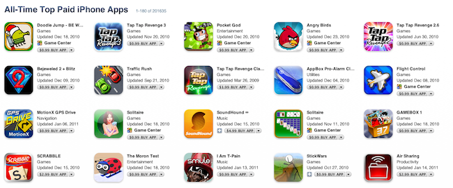 Top Paid iPhone Games, Installs, ARPU & revenue estimates