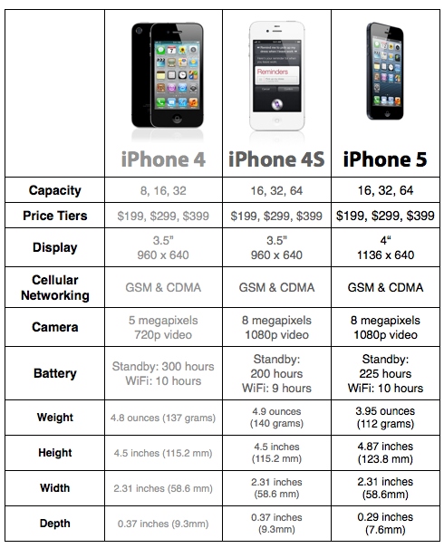 length of iphone 5 iphone 5 our complete overview macstories 2981